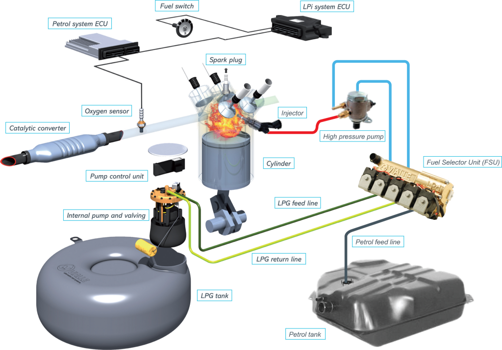 Schema Elettrico Impianto Gpl Romano : Instalatia gpl sistemul vialle lpi lpfi lpdi si romano